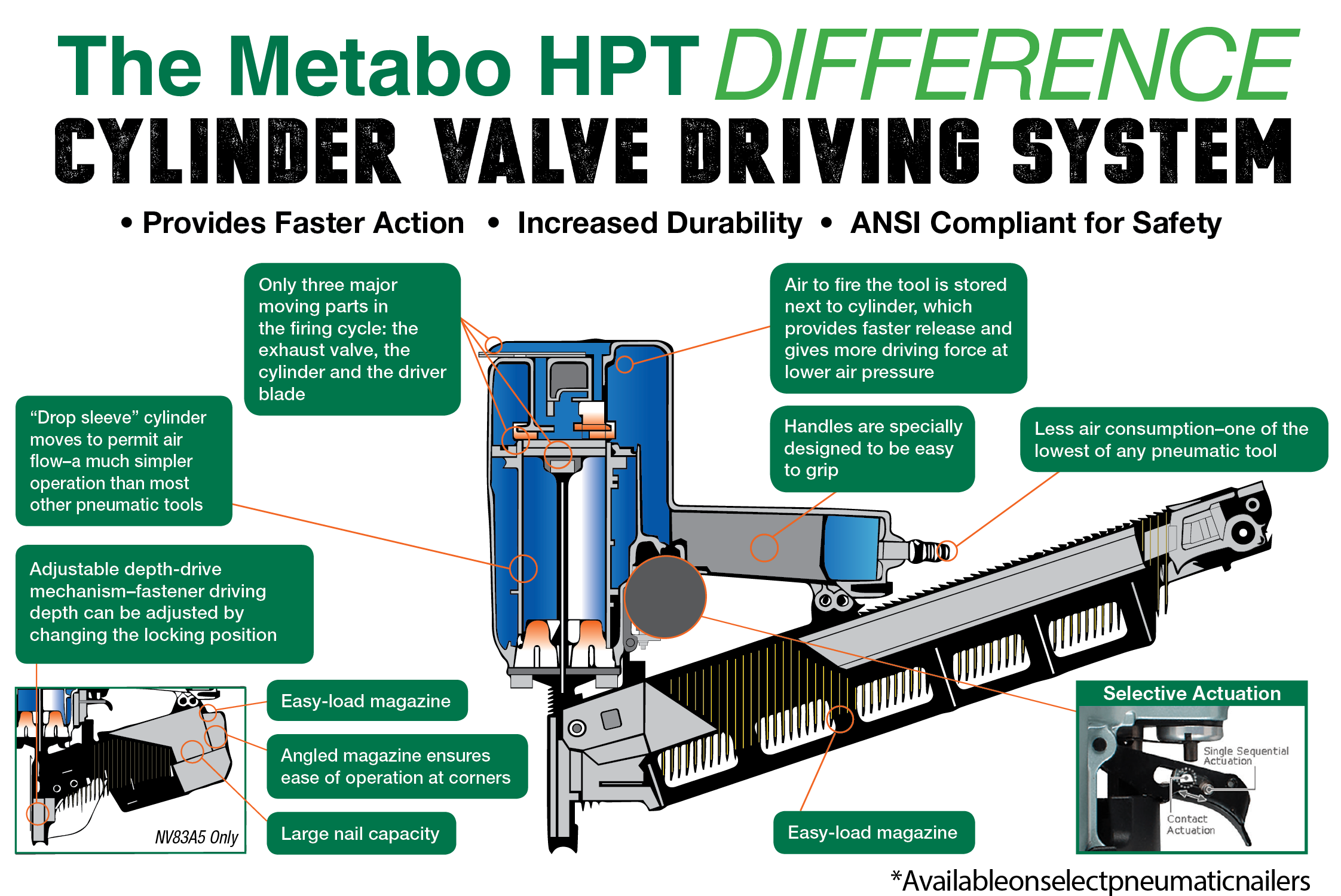 Metabo HPT Pneumatic Nailer Benefits